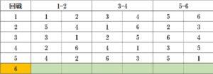ボウリングリーグ6名対戦表