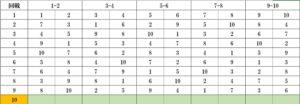 ボウリングリーグ10名対戦表