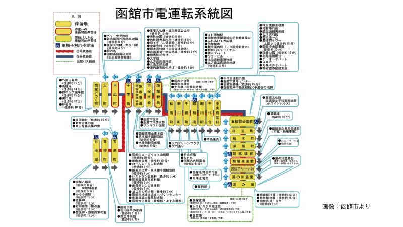 函館市電マップ