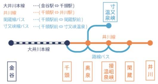 大井川鉄道周遊きっぷフリーエリア