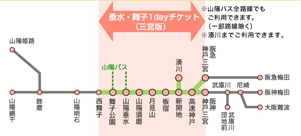 垂水・舞子1dayチケット(三宮版)フリーエリア