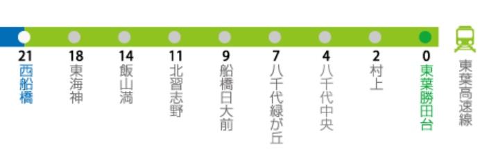 東葉高速鉄道路線図