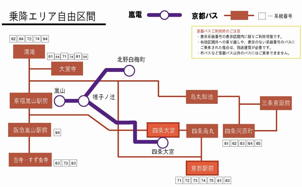 嵐電・嵯峨野フリーきっぷフリーエリア