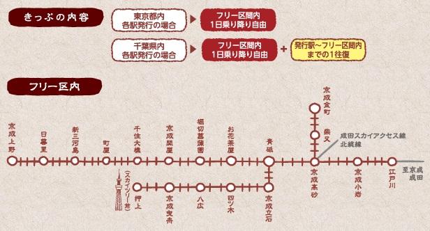 京成電鉄下町日和きっぷフリーエリア