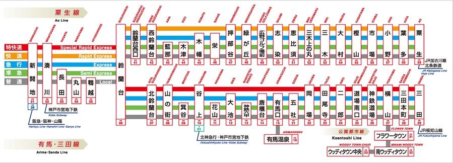 神戸電鉄路線図