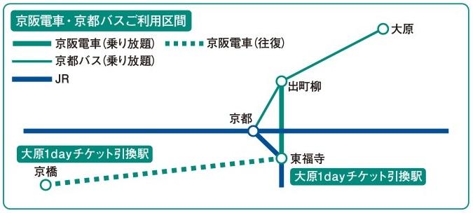 関西1デイパス京阪
