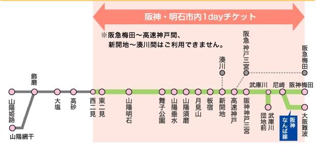 阪神・明石市内1dayチケットフリーエリア